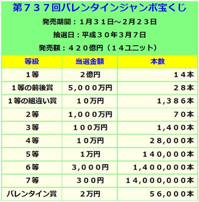 バレンタインジャンボ宝くじ当選金額表