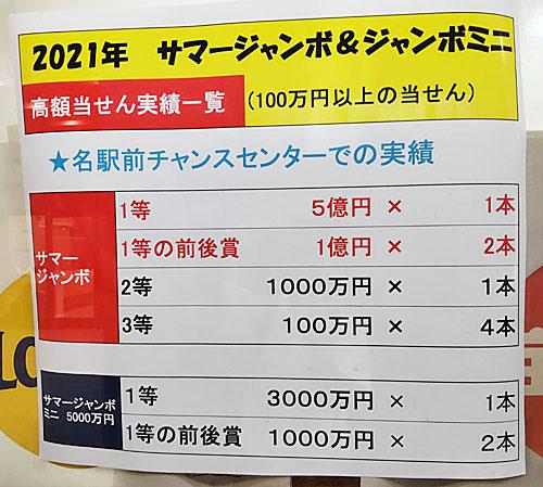 サマージャンボ宝くじ1等7億円とミニ1等5000万円が出た看板