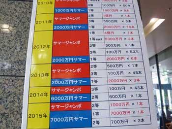 年度別高額当選の大当たり本数表の看板