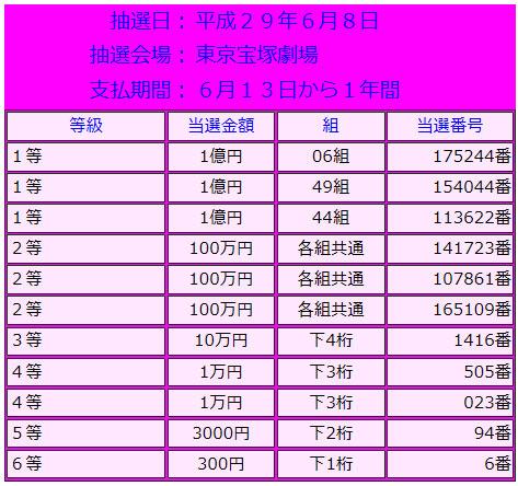 ドリームジャンボミニ1億円当選番号表
