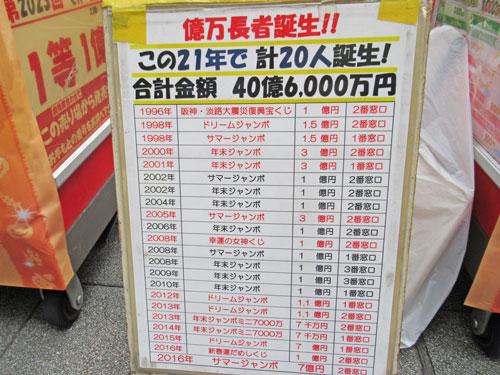 億万長者誕生!21年で20人40億円の当選金額と書かれた看板