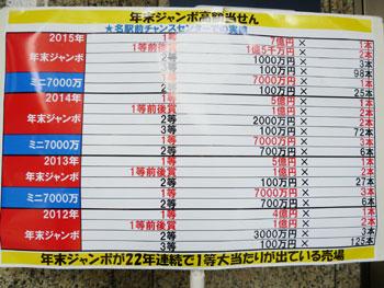 年末ジャンボ宝くじの当選実績表