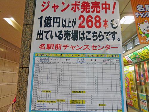 1億円以上の高額当選が268本も出ている売場ですと書かれた看板