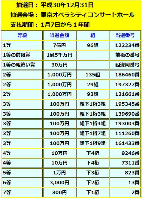 年末ジャンボ宝くじ10億円当選番号