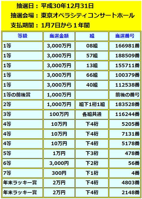 年末ジャンボミニ5000万円当選番号