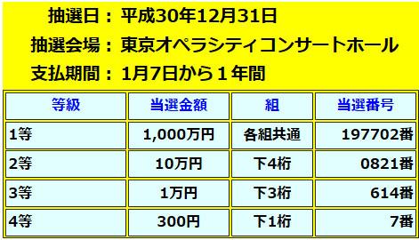 年末ジャンボ宝くじプチ1000万円当選番号