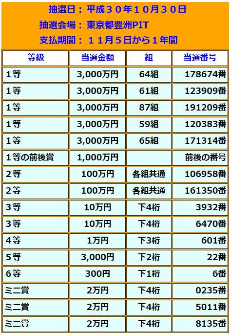 ハロウィンジャンボミニ5000万円当選番号